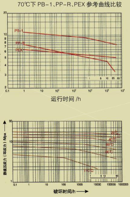 PB聚丁烯管材管件参考曲线图